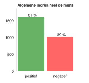 Resultaten uit de SP-ledenenquête